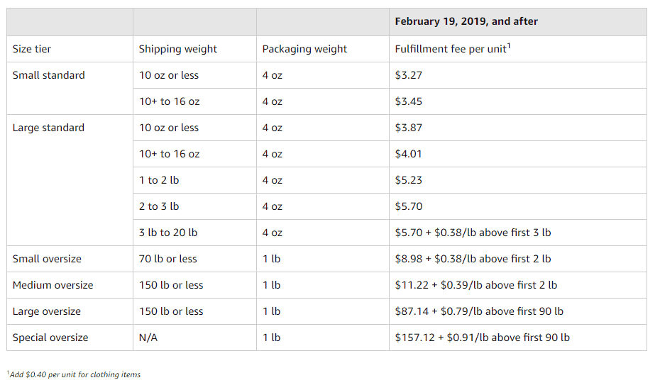 new FBA fulfillment fees hazmat