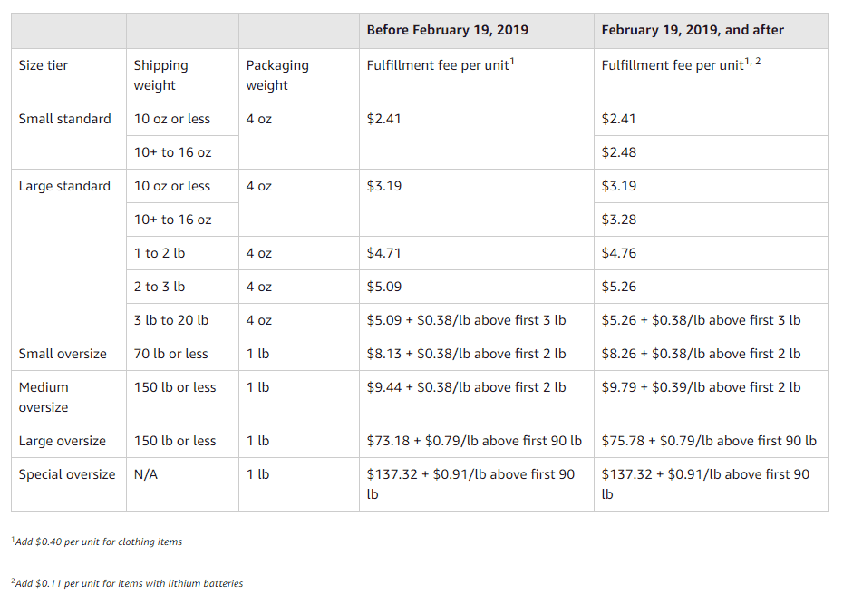 table new FBA fulfillment fees